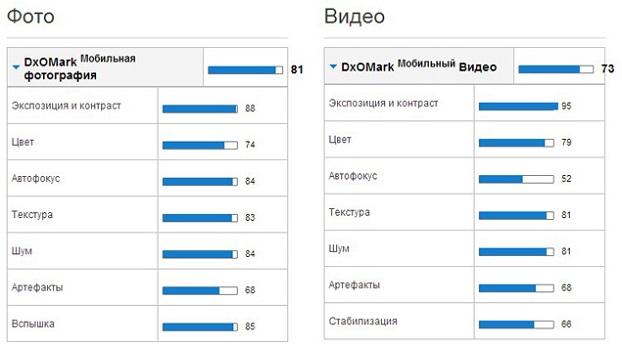 Xperia Z2 занимает первое место в фото рейтинге DxOMark за и против