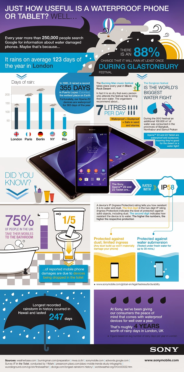 Красивая инфографика Sony о полезности водонепроницаемости в телефонах