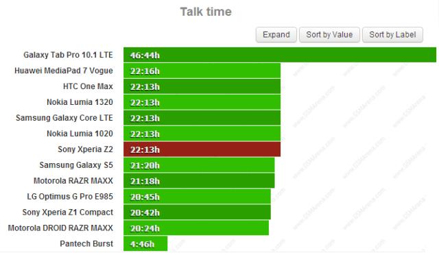 Тест батареи Xperia Z2 время разговора