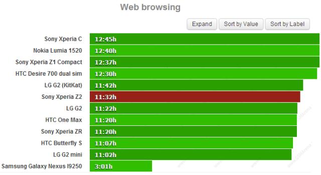Тест батареи Xperia Z2 просмотр браузера