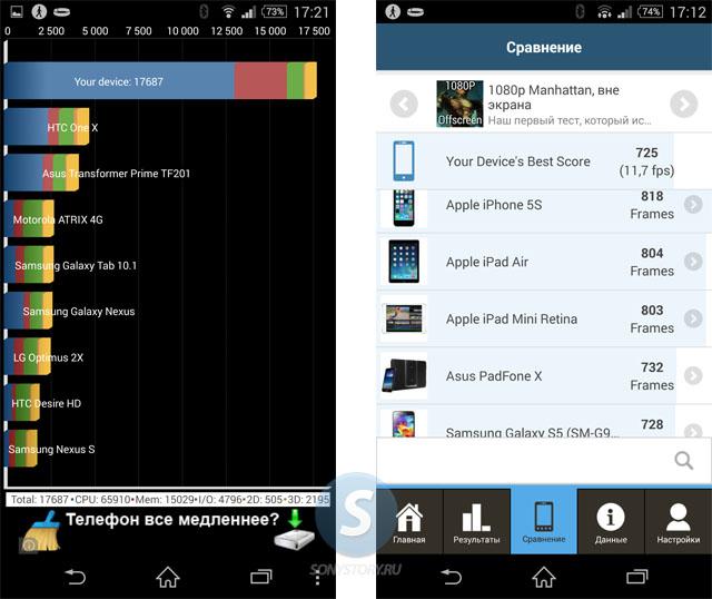 Обзор Xperia Z2, результаты бенчмарков