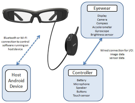 Sony выпустили Software Development Kit (SDK) для SmartEyeglass