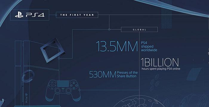 Sony продали 13,5 миллионов консолей Playstation 4