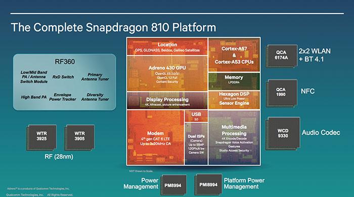 Qualcomm Snapdragon 810 - тотальный перегрев