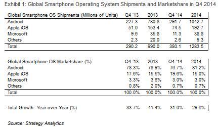 За 2014 год Android занял  81.2% мирового рынка смартфонов