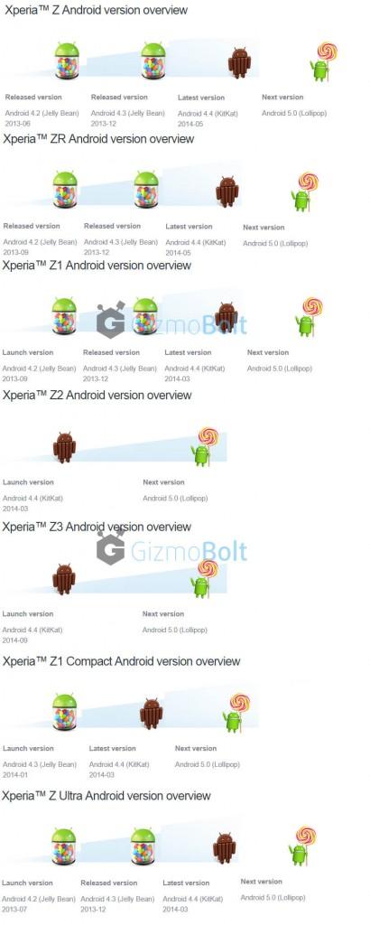 Sony официально подтверждает обновление Lollipop для Xperia Z серии