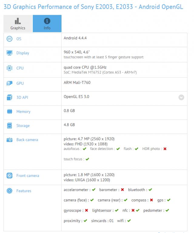 """Sony E20XX (E2003, E2033) прошел тест на GFXBench  Результаты теста нового недорогого смартфона Sony E20XX (E2003, E2033) появились на сайте GFXBench. По ним видно, что это модель среднего сегмента, оснащенная чипсетом от MediaTek, которая вполне может оказаться Xperia E4 (E2105 и E2115), уже замеченная ранее.  Бенчмарк раскрыл много характеристик Sony E20XX, включая 4.6-дюймовый дисплей, чипсет MT6752 от MediaTek (четырехядерный процессор с тактовой частотой 1.5GHz и графикой ARM Mali-T760 GPU), встроенной памятью 8 ГБ, оперативкой на 1 ГБ, 5Мп основной камерой и 1.9Мп фронтальной.  По слухам характеристики бюджетной Xperia E4 будут более скромными, но зато он должен получить более крупный 5"""" экран.   Несложно заметить, что кроме процессора и размера экрана ничем другим эти модели не отличаются. Хотя спецификации находятся еще в предварительной стадии, так что кое-какие детали еще могут измениться."""