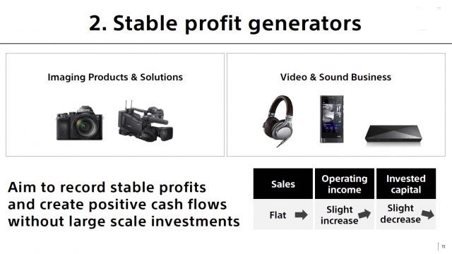 Sony не исключает создание альянсов в мобильной сфере Компания Sony разработала стратегический план на 2015-2017 финансовые годы (до 31 марта 2018). Согласно плану, доходность от собственного капитала будет основным показателем деятельности, и к 2017 году компания планирует его увеличить на 10%. Основные способы достижения цели: 1) делать упор на получение прибыли, а не на объемы продукции; 2) улучшение структуры каждой отрасли бизнеса; 3) четко выраженная позиция каждого сегмента, которая вписывается в общую концепцию компании. Что касается последней, концепция будет основываться на трех основных элементах: «Стимуляторы роста», «Источники стабильного дохода» и «Области в нестабильной рыночной ситуации». Мобильные телефоны Xperia и телевизоры Bravia как раз относятся к третьему пункту. Это означает, что они находятся в сложной конкурентной среде, из-за этого приоритет будет отдаваться на снижение рисков и сохранение прибыли. Поэтому снижение продаж, низкий уровень инвестиций и прибыли будет возмещаться ростом эффективности, а не объемом продаж. Sony также впервые подтвердили возможность создания альянсов с другими компаниями из сферы мобильных устройств, подчеркивая возможность как и создания союза, так и вовсе продажу бизнеса. «Стимуляторами роста» Sony видят в датчиках изображения CMOS, PlayStation, Sony Pictures и Sony Music. «Генераторами стабильного дохода» являются устройства фото- и видеосъемки, а так же устройства воспроизведения видео и звука. Официальный комментарий Sony: «Сегодня рынок телевизоров и мобильных устройств можно назвать крайне изменчивым и сложным в плане конкуренции. Из-за сложившейся обстановки, Sony ставит наивысшим приоритетом снижение уровня рисков и сохранение прибыли. Поскольку на обоих рынках ожидается жесткая ценовая конкуренция и товаризация, Sony будет стремиться к дальнейшему увеличению выгодности своих продуктов путем использования своих же технологий и составных частей. Тщательно подбирая регионы и продукты, которые им подойдут,
