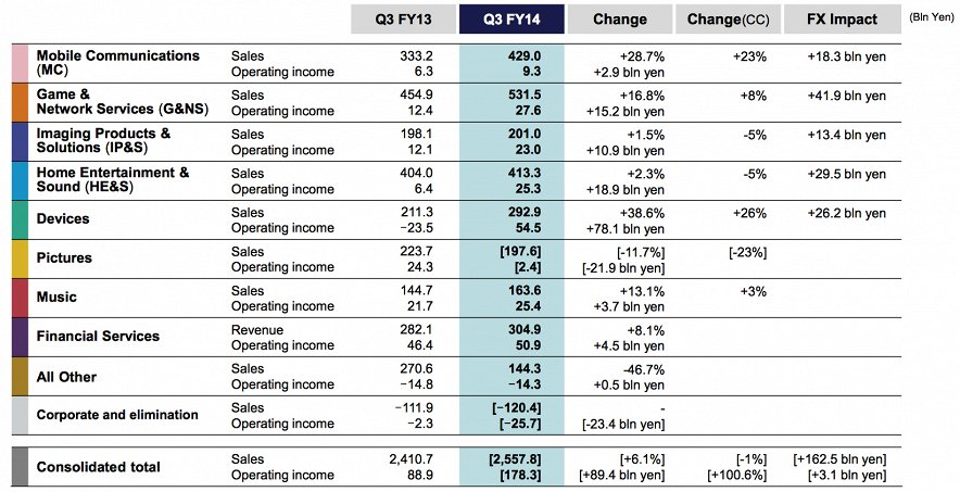 Продано 12 млн Xperia за Q4 2014, смартфоны опять приносят прибыль