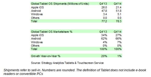 В 4-м квартале 2014 рынок планшетов вырос только на 1%