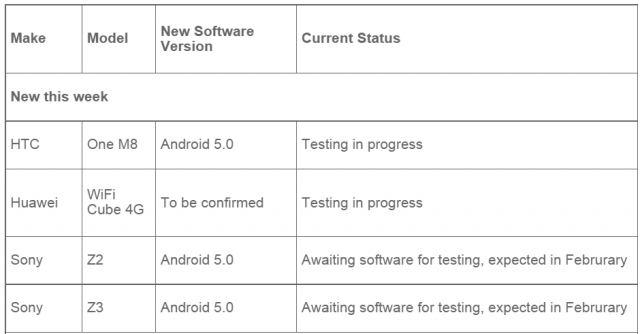 Vodafone Australia подтвердили начало тестирования Android Lollipop на Xperia Z3 и Z2.