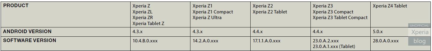 Xperia M4 Aqua и Xperia Z4 Tablet представят на MWC 2015