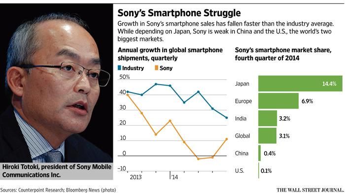 Sony Mobile сфокусируется на разработке программного обеспечения