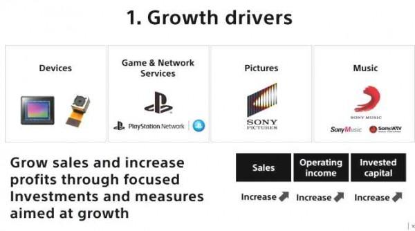 Sony готовит крупные капиталовложения в Playstation