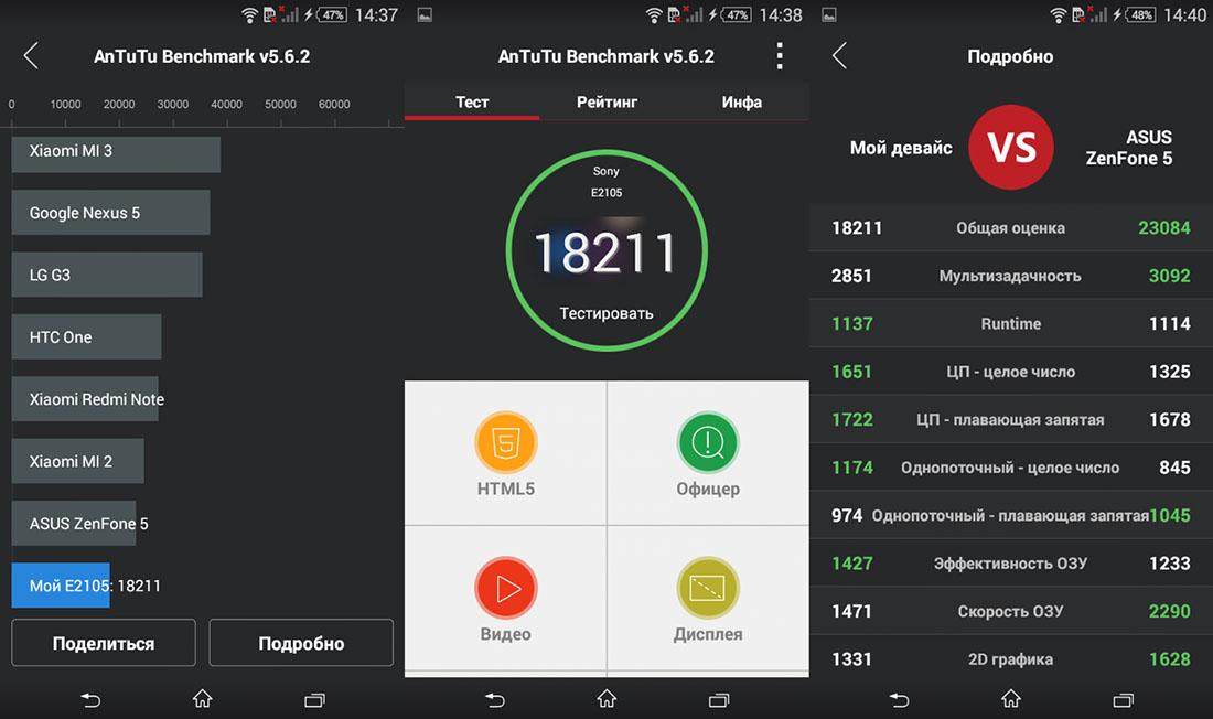 Обзор Xperia E4 - бенчмарки
