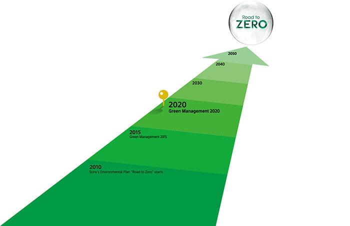 Экологическая программа Sony Green Management 2020