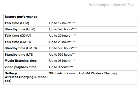 Время работы Xperia Z4v - не хуже чем у Xperia Z3+