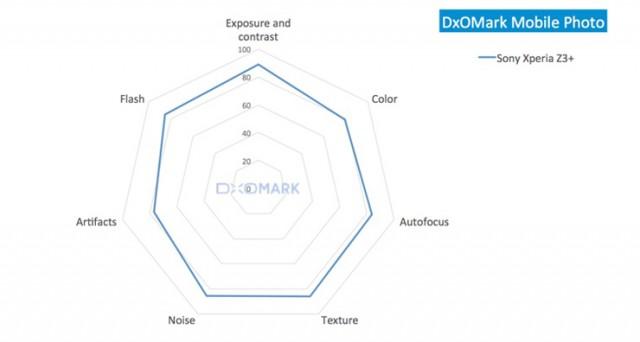 Xperia Z3+ прошел тестирование в DxOMark