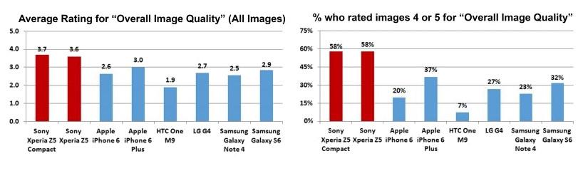 качество камеры Xperia Z5