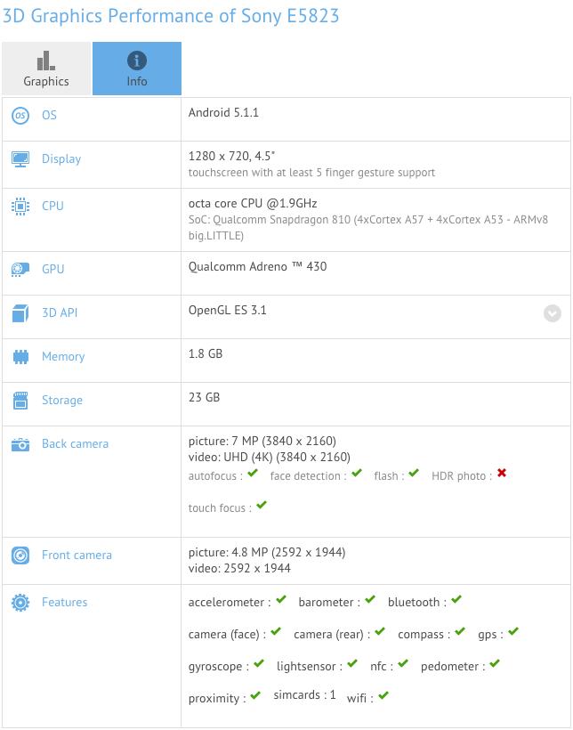 Результаты теста Xperia Z5 Compact GFXBench