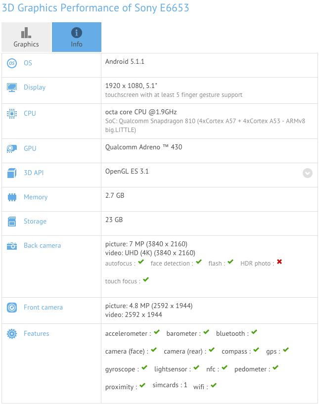 Результаты теста Xperia Z5 GFXBench