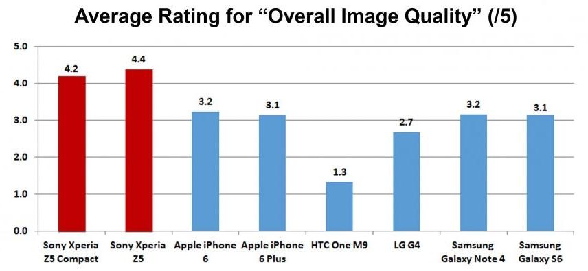тест качества камеры Xperia Z5 против iPhone 6, LG G4 и Galaxy S6