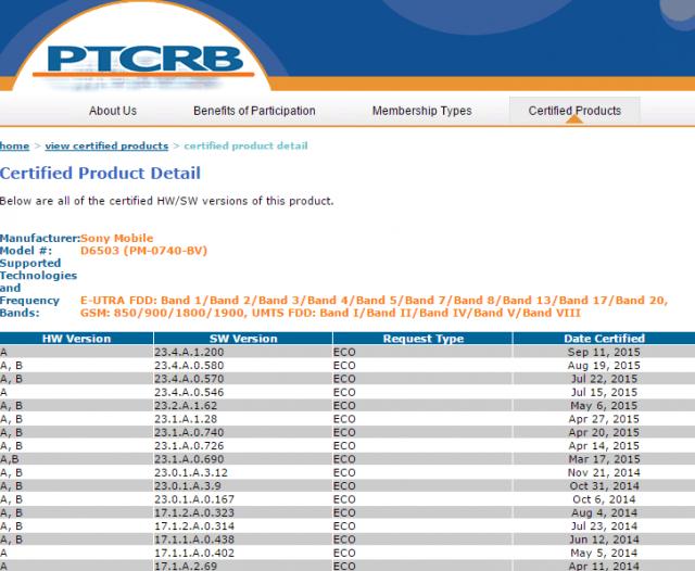 Обновление (23.4.A.1.200) сертифицировано для линеек Xperia Z3 и Xperia Z2