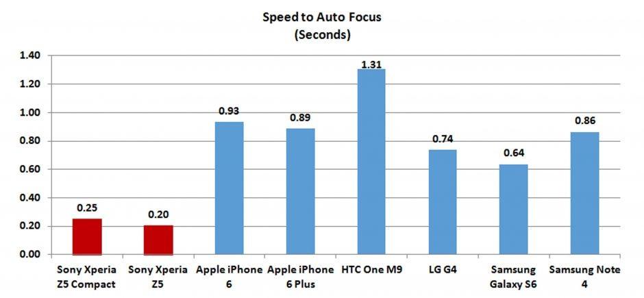 скорость фокусировки камеры Xperia Z5