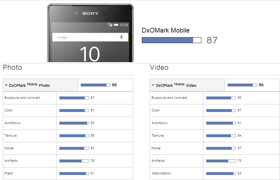 DxOMark-scores-for-the-Galaxy-S6-edge-and-Xperia-Z5 (1)