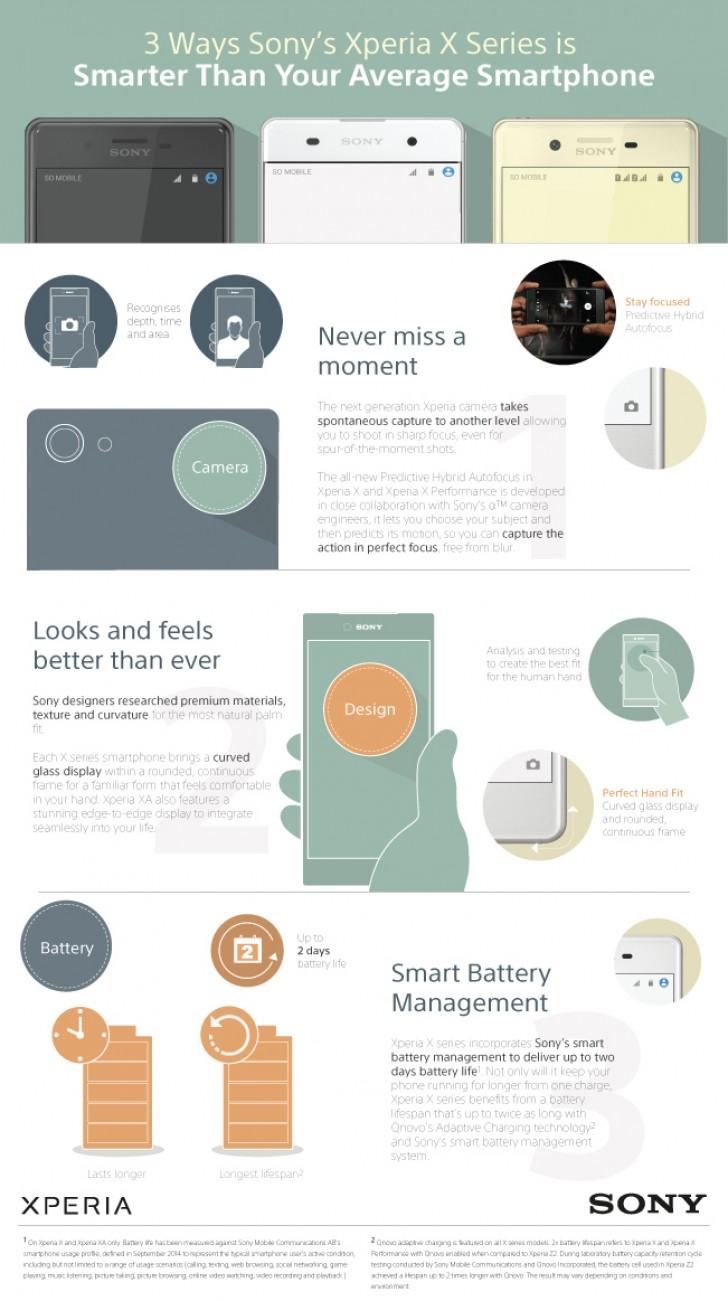 Infographics Sony Xperia X