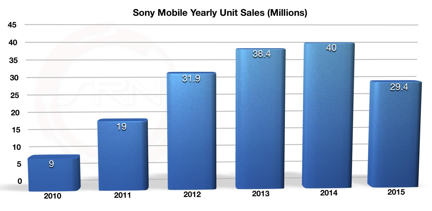 Продажи смартфонов Xperia в 2010-2015 годах