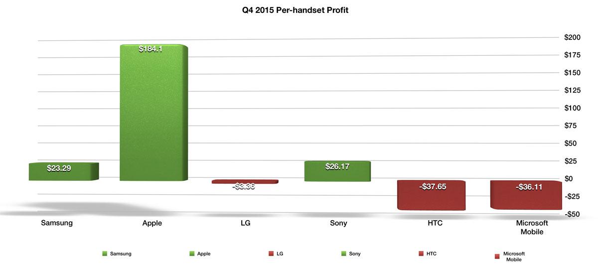 Сколько денег зарабатывает Sony с каждого проданного смартфона Xperia