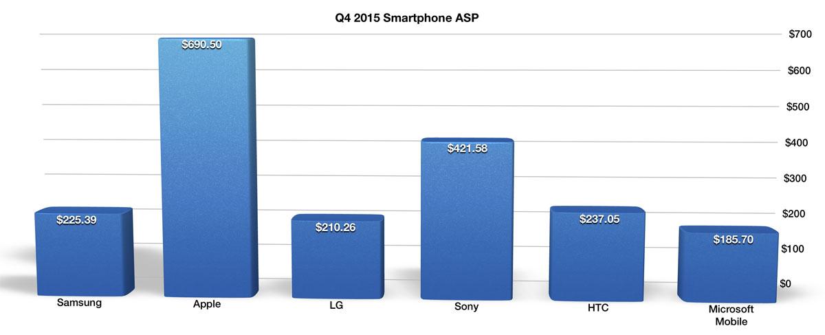 Сколько стоит средний смартфон Sony Xperia