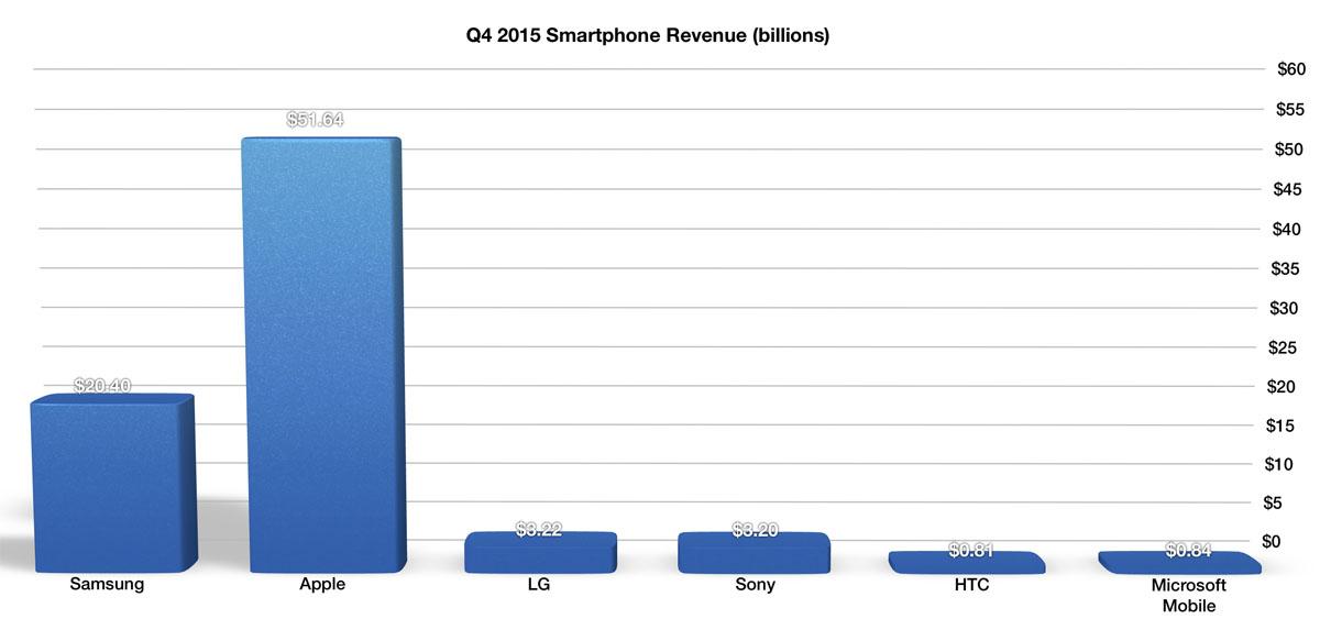 Sony-mobile-analytics-profit-6