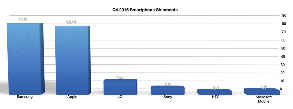Sony-mobile-analytics-profit-8