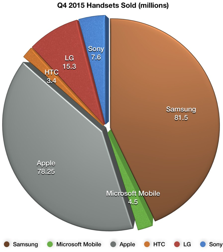 Доля проданных смартфонов Sony, Samsung, HTC, LG, Apple