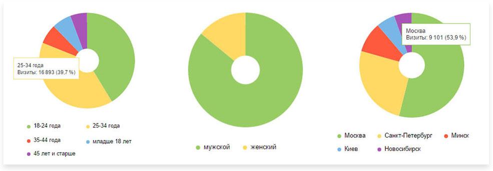 SonyStory-statistics-4