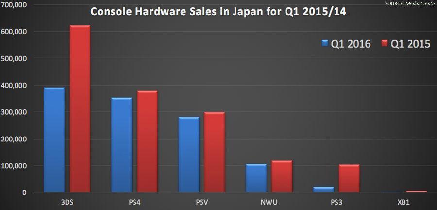 Console_Sales_Japan_2015_2016