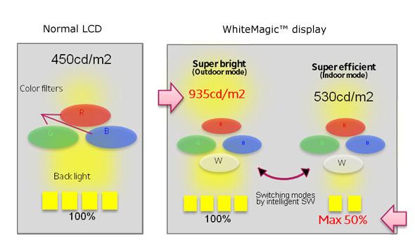 Xperia X Premium WhiteMagic уникальный экран