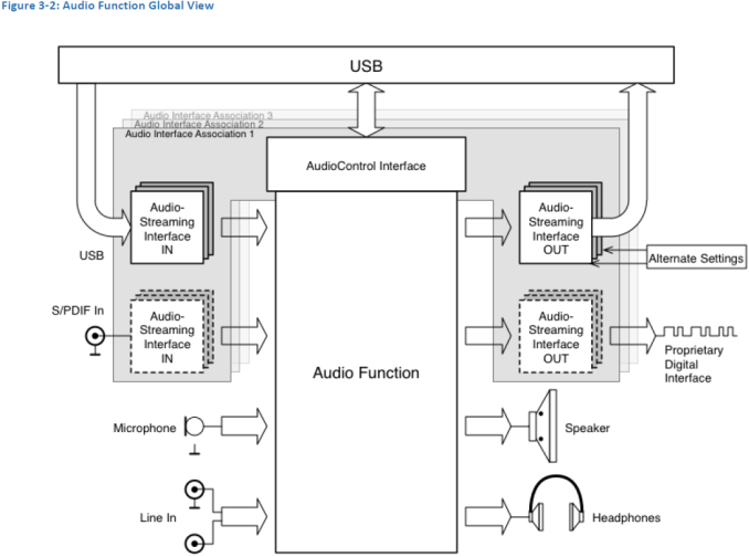 usb-c-audio