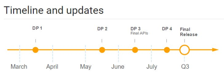 даты выхода Android O Oreo для разработчиков