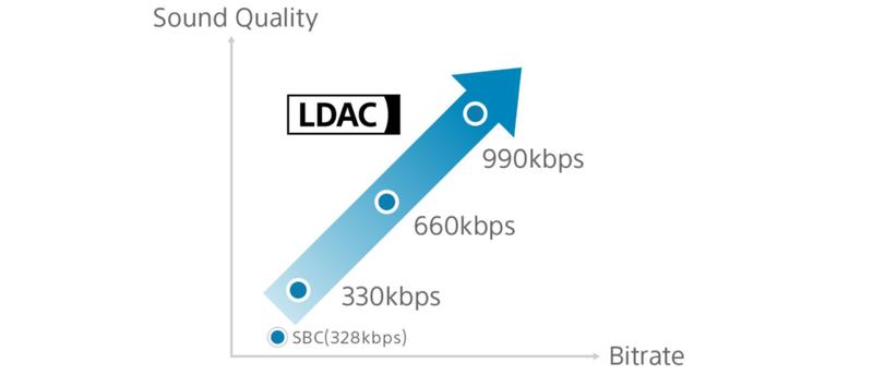 Поддержка LDAC Sony