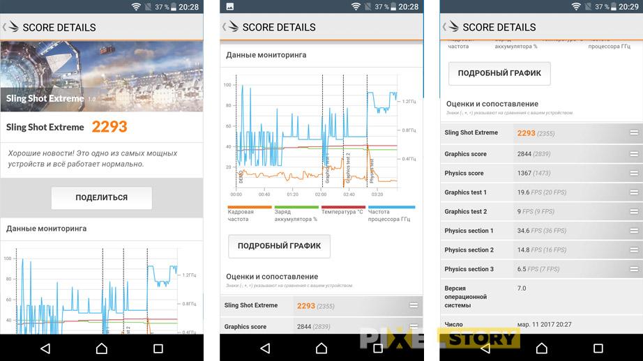 Обзор Sony Xperia XZ - результаты теста PC Mark