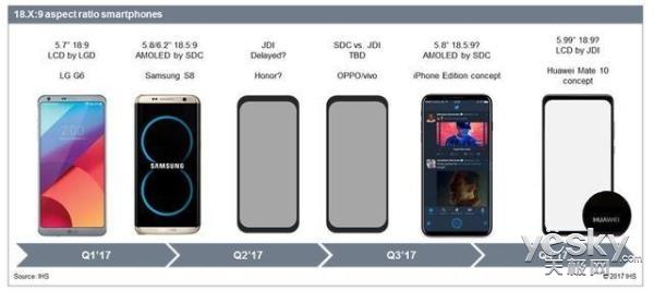 Безрамочный экран Huawei Mate 10 в сравнении с LG G6