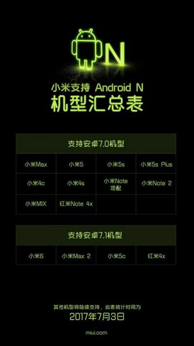Обновление Android 7.1.1 Nougat для Xiaomi
