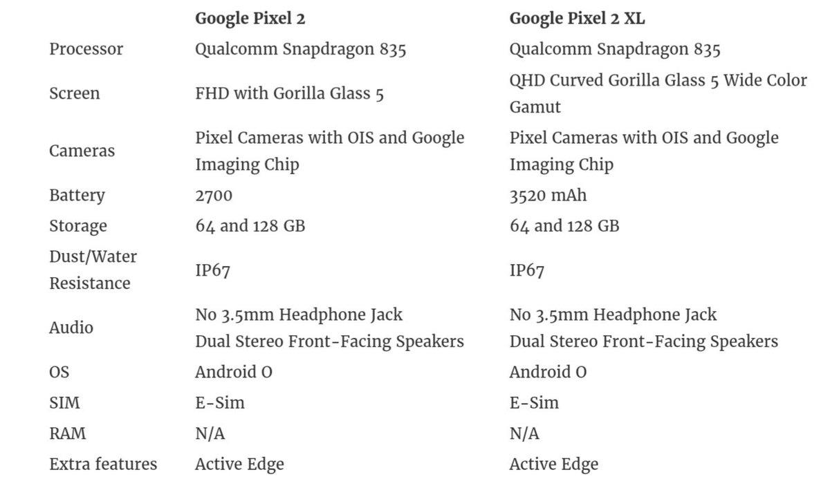 характеристики Pixel 2 и Pixel 2 XL