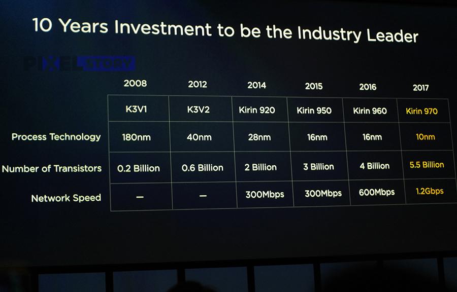 Эволюция процессоров Kirin за 10 лет