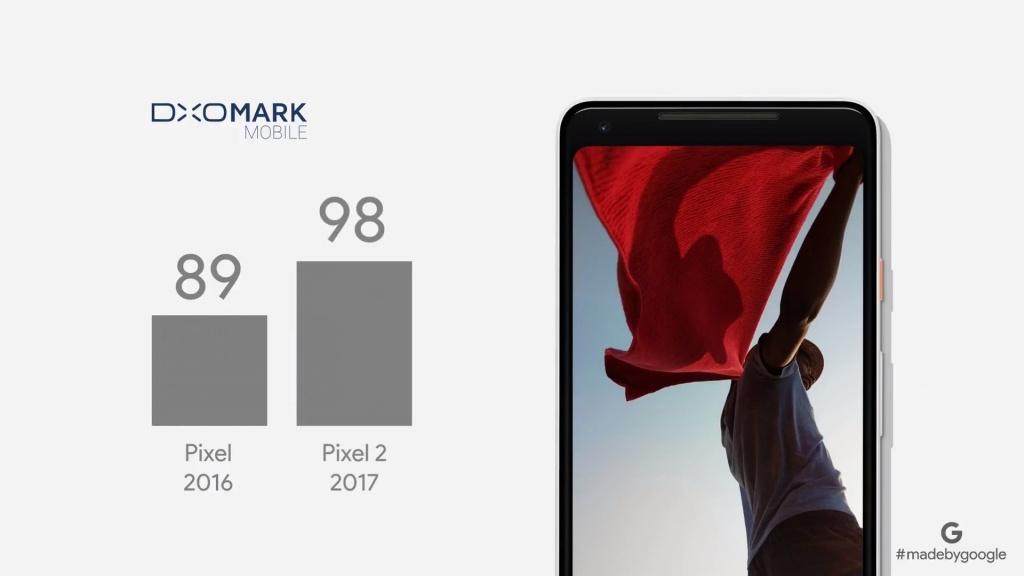 Google Pixel 2 и Pixel 2 XL - лидеры DxOMark рейтинга