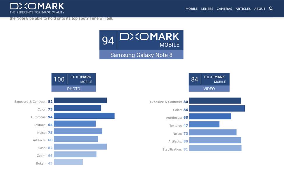 Galaxy Note 8 занял первое место в рейтинге DxOMark