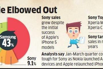 Доля рынка Индии Sony выше чем у Apple
